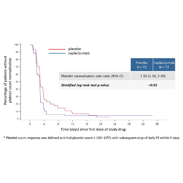 LBA #1―aTTPに対するCaplacizumabの高い効果が明らかに