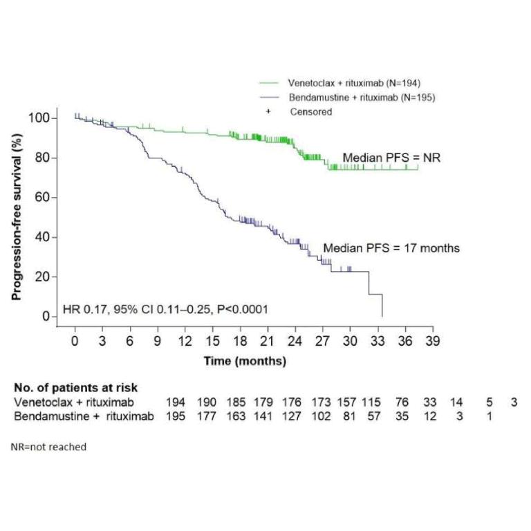 LBA #2―R/R CLLに対するVenetoclaxとリツキシマブの併用効果は、ベンダムスチンとリツキシマブの併用よりも高い