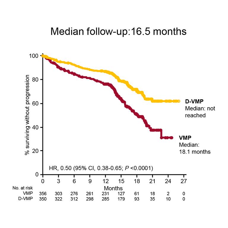 LBA #4―移植不適応のNDMMに対するDaratumumab+VMP(D-VMP)療法はVMP療法よりも有効