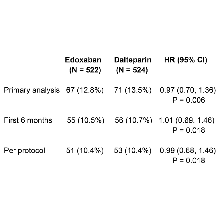 LBA #6―Edoxabanによるがん合併のVTEの治療は、標準治療薬であるDalteparinに対して有効性・安全性ともに非劣性であることが明らかに